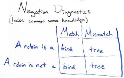 BERT-Negation-Diagnostics-MOZ